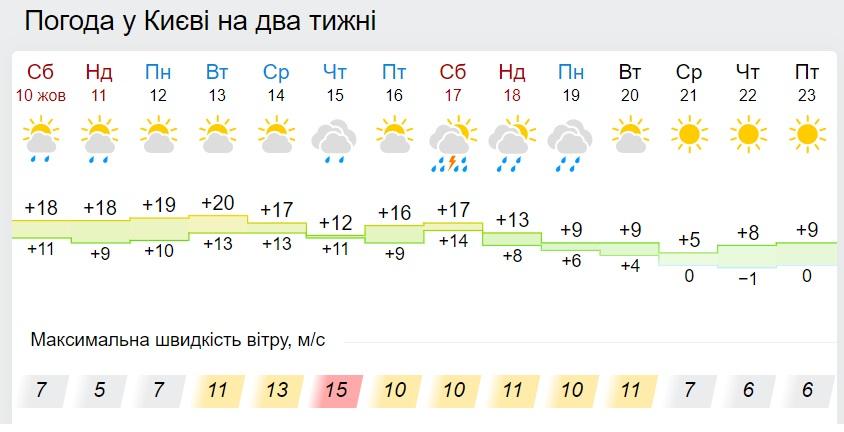 В Україну йде потужне похолодання: такого восени ще не було