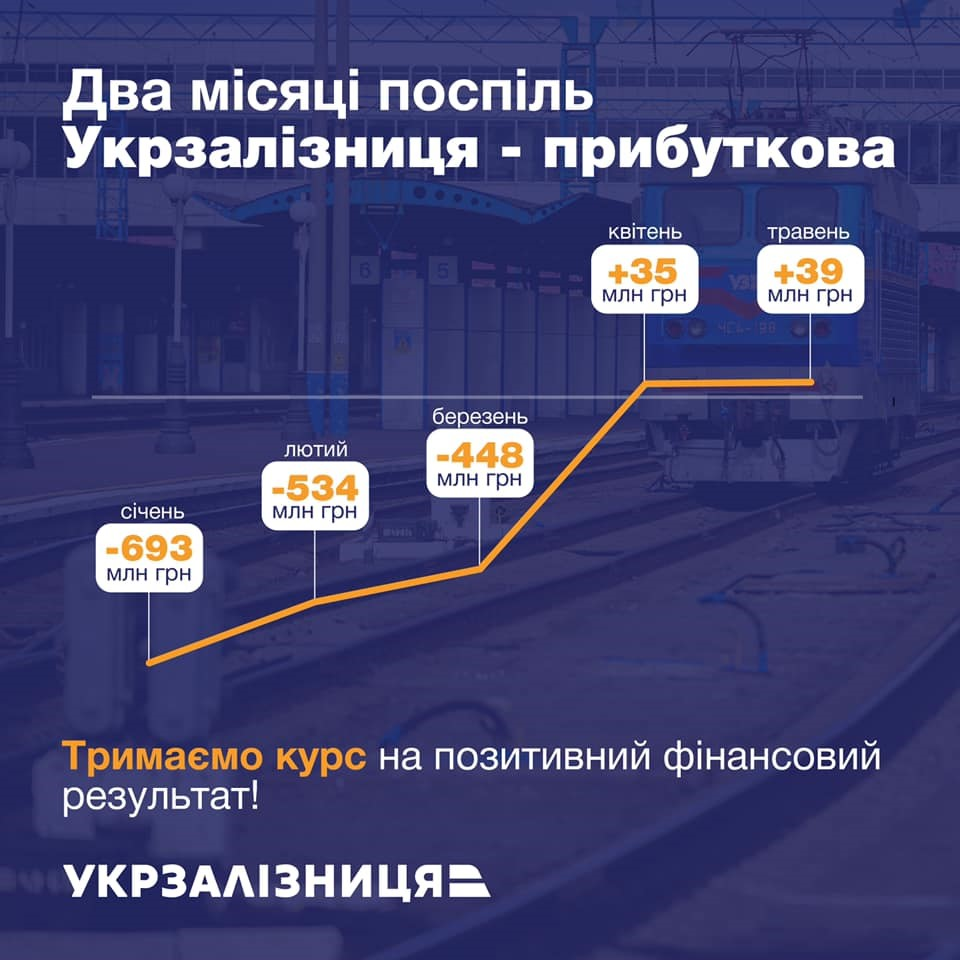 """Антикризисный план """"Укрзализныци"""" приносит прибыль второй месяц подряд, - Юрик"""