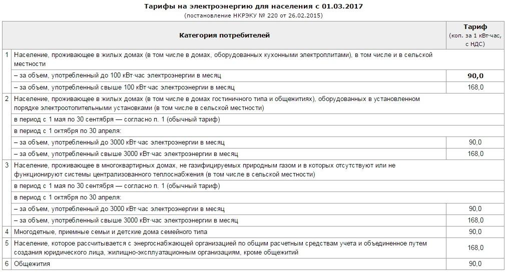 Инструкция по начислению платы за электроэнергию в украине