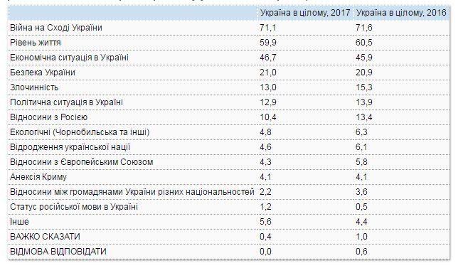 Стало известно, что больше всего тревожит украинцев