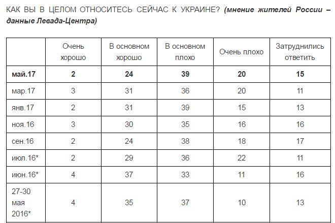 Опитування: Більше половини росіян погано ставляться доУкраїни