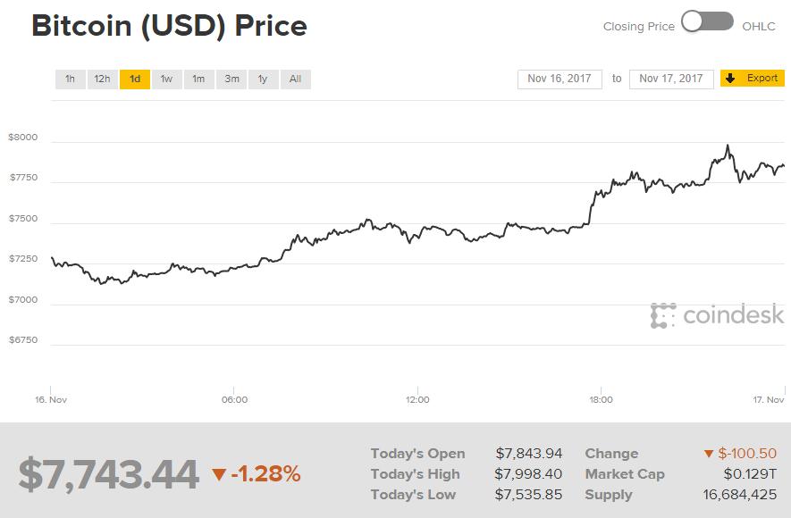 Новый день— новый рекорд: Курс биткоина превысил отметку в $8200