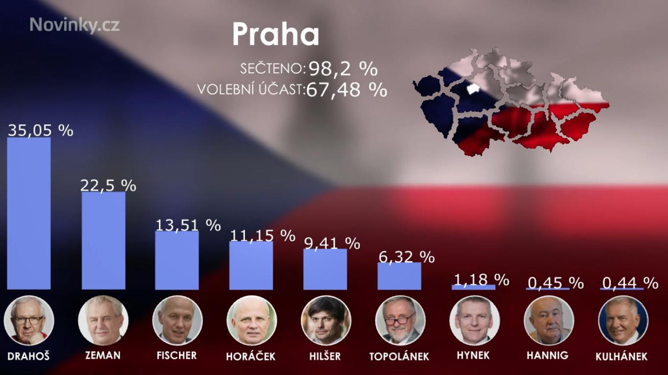 Премьер Чехии порекомендовал Земану отвернуться от Российской Федерации