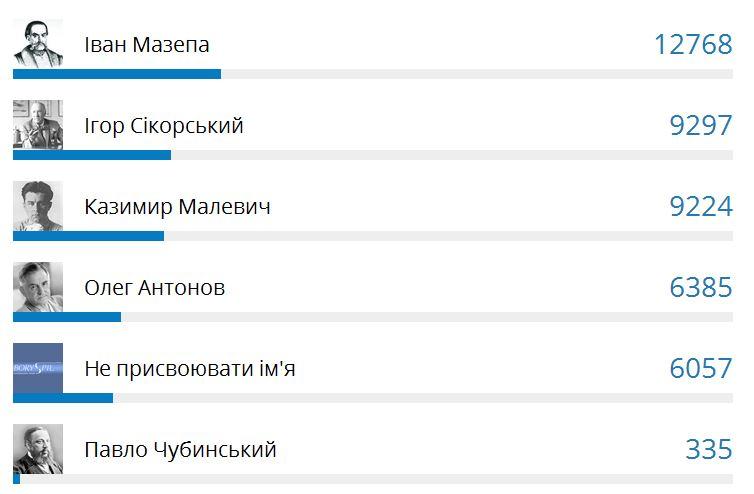 Голосование за присвоение имени Борисполю
