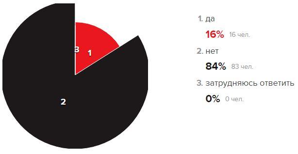 «Эхо Москвы» спросило читателей, должнали Российская Федерация напасть вУкраинское государство