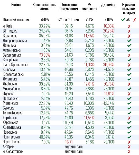 Киев и 8 областей не готовы к ослаблению карантина, - Минздрав