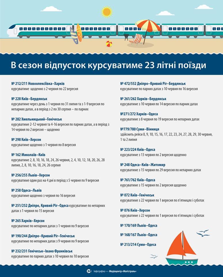 Укрзалізниця 12 червня запустить послугу повноцінного харчування упоїздах