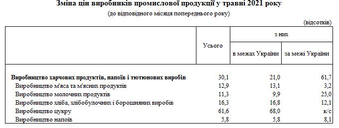 Виробники продуктів харчування за останній рік підняли ціни на 30%
