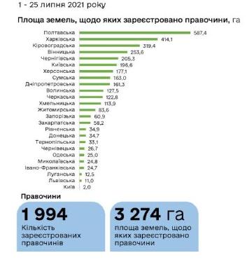 В Україні зареєстровано майже 2 тисячі земельні угоди: в якій області продали найбільше