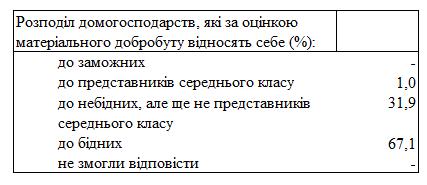 Две трети украинцев считают себя бедными, средним классом - 1%