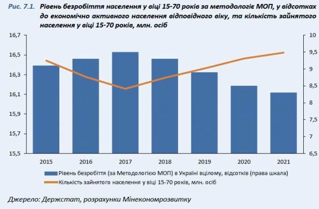 В МЭРТ прогнозируют уменьшение безработицы в 2019-2021 годах