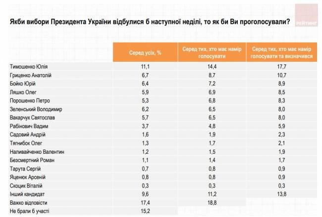 Тимошенко лідирує в президентському рейтингу