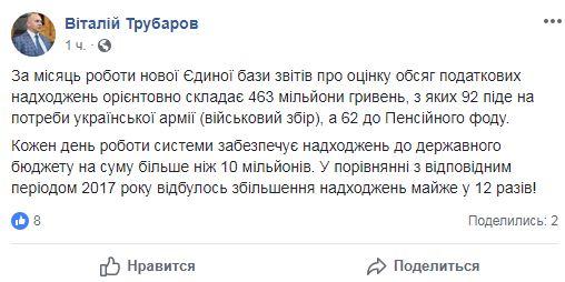 ФГИ: за месяц работы Единой базы отчетов об оценке объем налогов составил почти 465 млн гривен