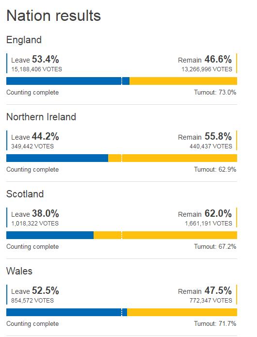 Окончательные результаты референдума в Великобритании: почти 52% за Brexit _76