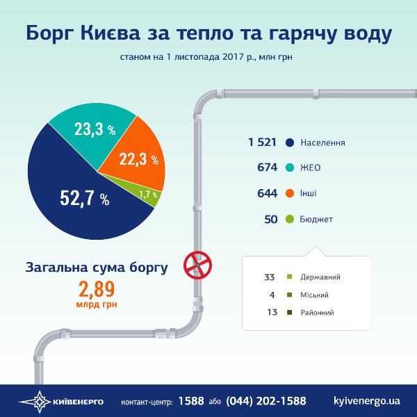 Минрегион: Украинцы задолжали закоммуналку неменее 12 млрд грн