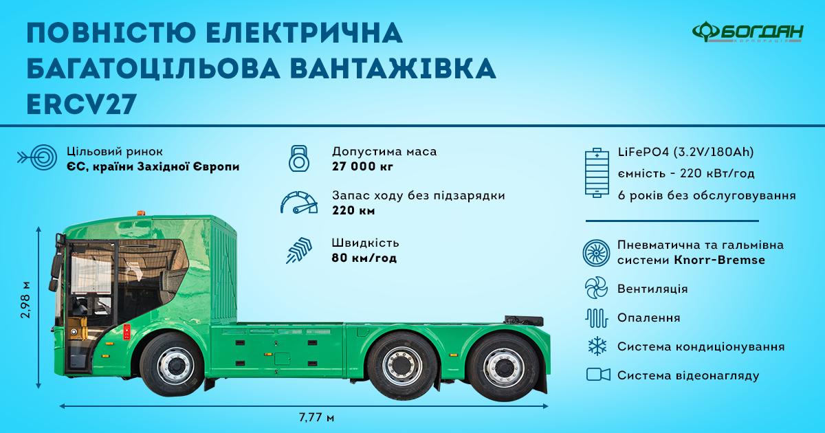 В Украине представили первый электрогрузовик