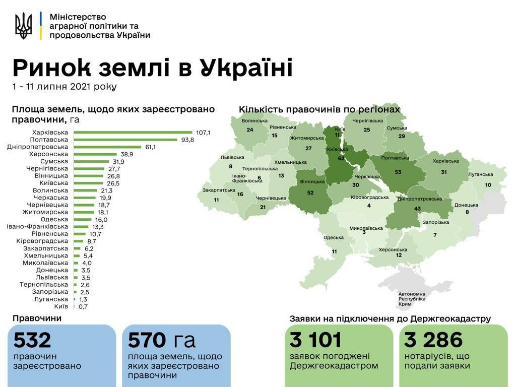 Рынок земли в Украине: в каких областях продали больше всего