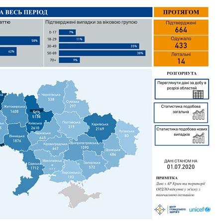 Менше 700: в Україні скорочується кількість нових випадків коронавірусу