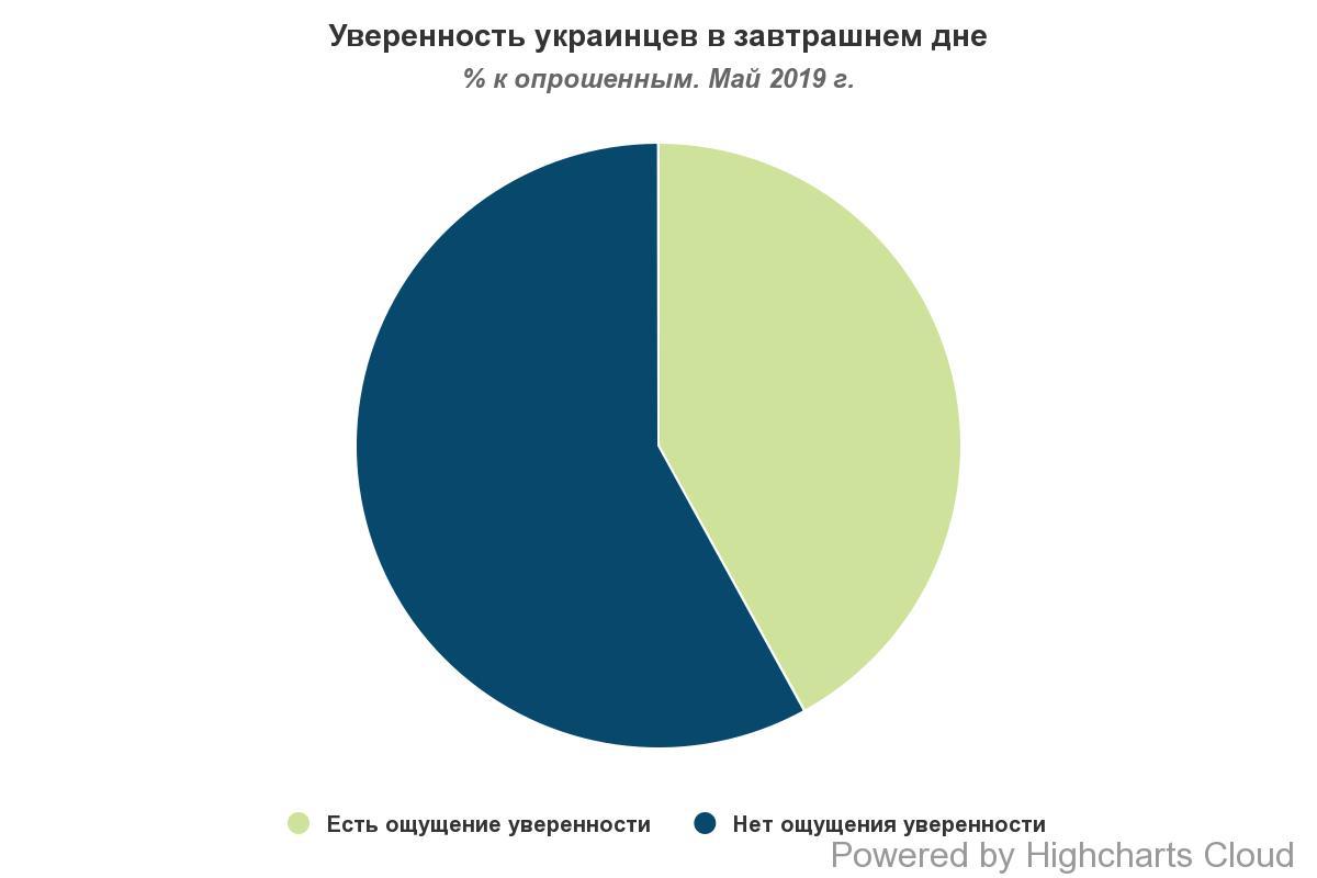 Меньше половины украинцев уверены в завтрашнем дне