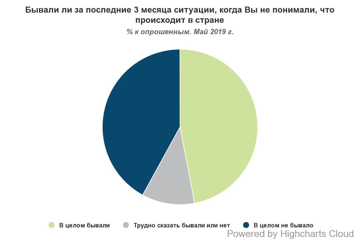Половина украинцев интересуются политикой