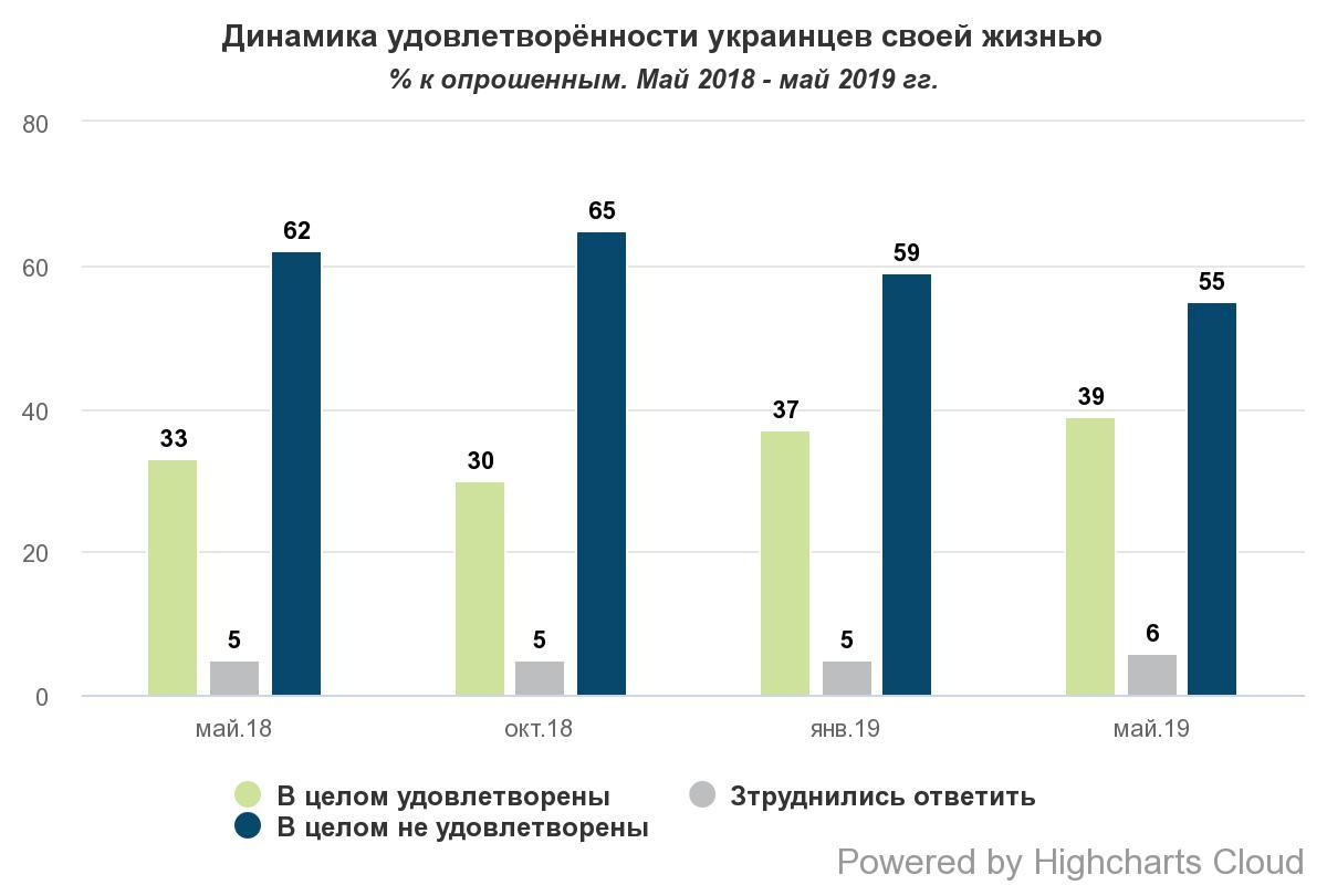 Почти половина украинцев довольны жизнью