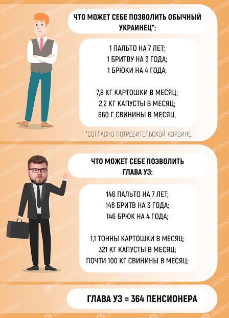 364 пенсии или 153 минималки: в сети рассказали об огромной зарплате главы Укрзализныци