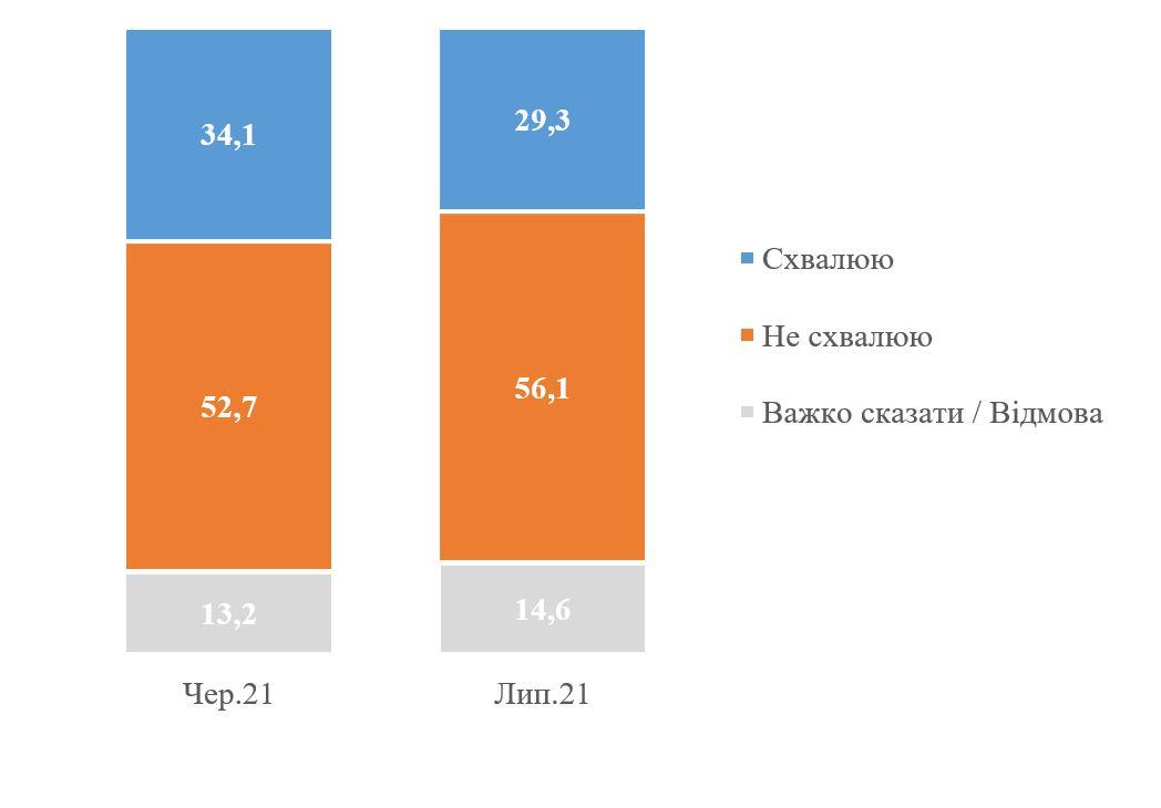 Результаты опроса КМИС. График: kiis.com.ua