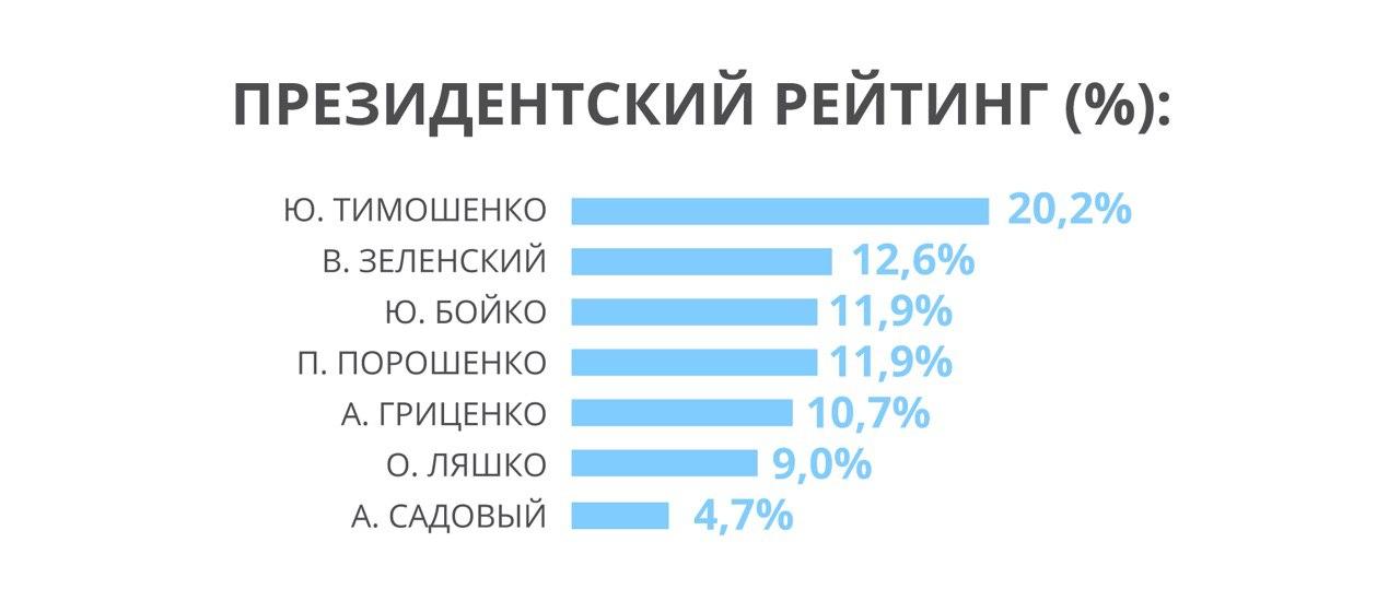 В парламентской гонке лидируют партии Тимошенко, Зеленского и Рабиновича, - опрос