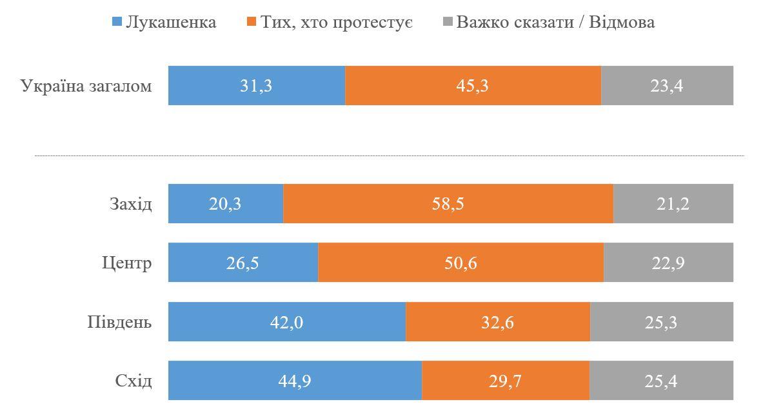 Протесты в Беларуси: кого поддерживают украинцы