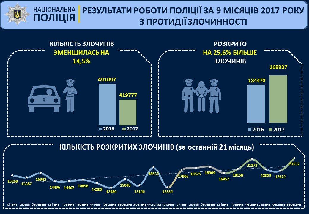 Вгосударстве Украина уровень раскрытия полицией правонарушений увеличился начетверть,— Аваков