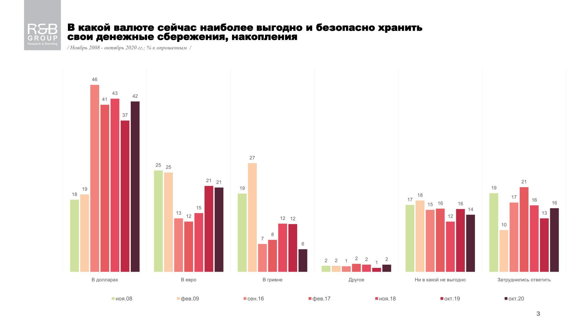 Доверие украинцев к гривне за последний год упало вдвое