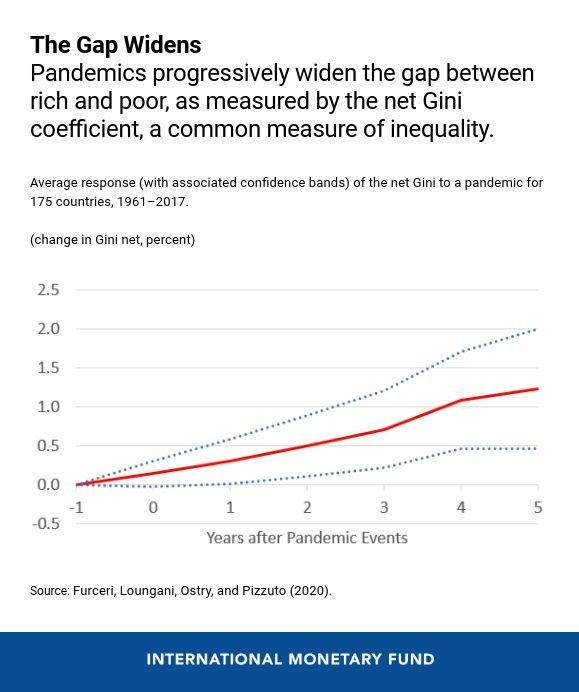 Пандемия коронавируса увеличит разрыв между богатыми и бедными, - МВФ