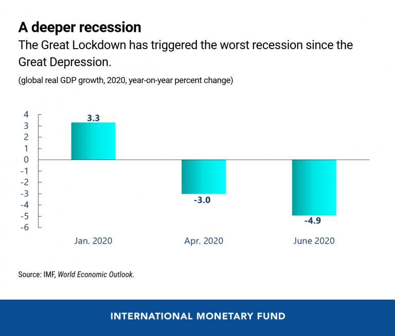 МВФ погіршив прогноз падіння світової економіки