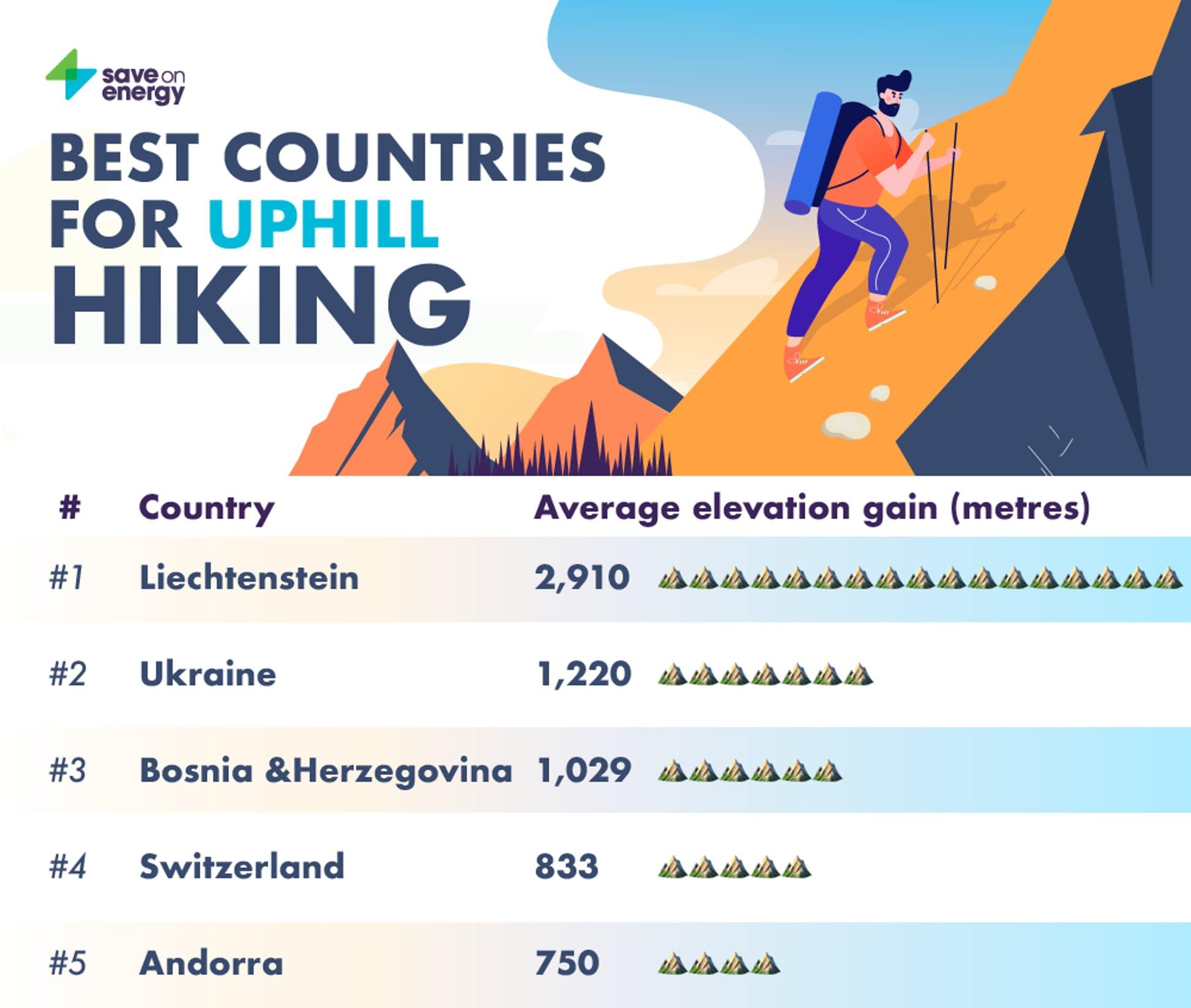 Україна потрапила в список найкращих країн Європи для туризму