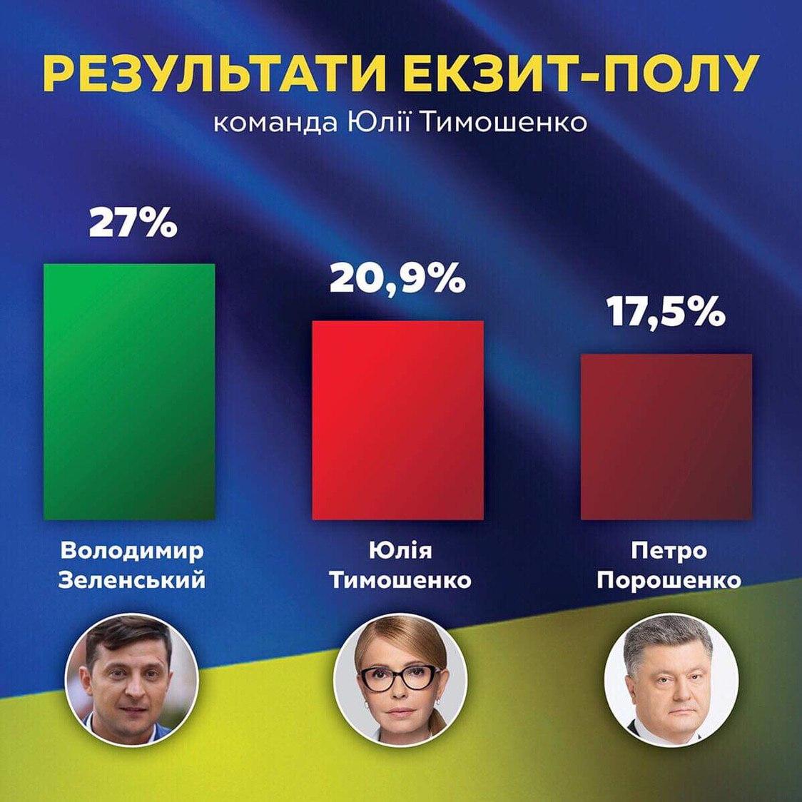 """Тимошенко и Зеленский выходят во второй тур, - """"Батькивщина"""""""