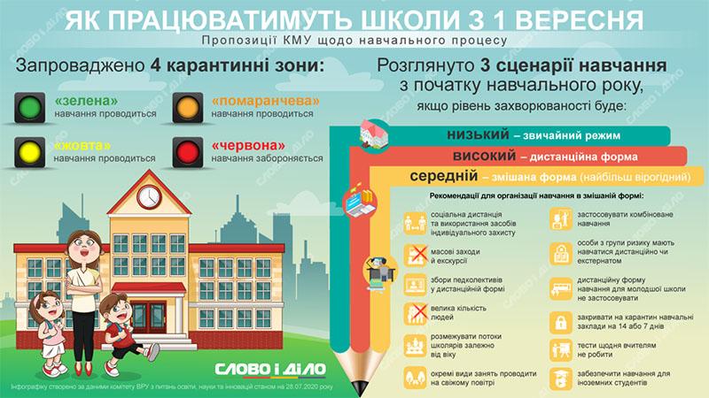 Як працюватимуть школи з 1 вересня: соціальна дистанція та уроки на повітрі