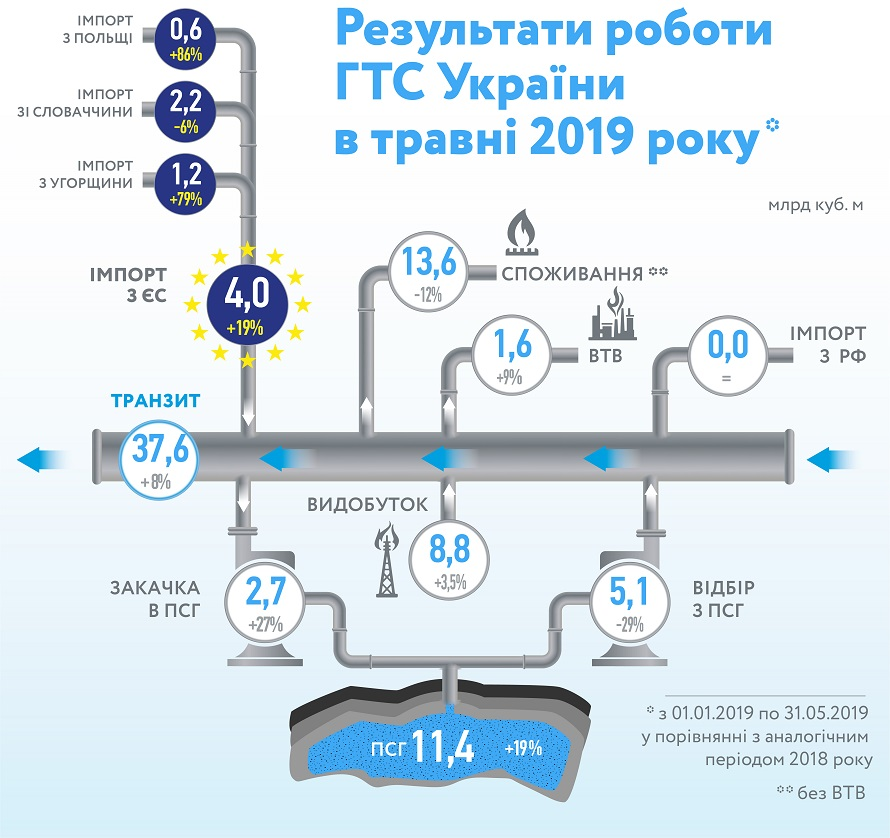 Украина увеличила добычу и транзит, сократила потребление газа