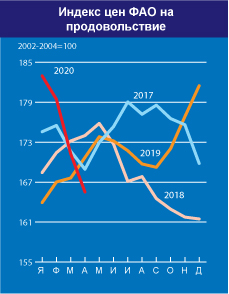 Мировые цены на продовольствие продолжают снижаться в условиях кризиса