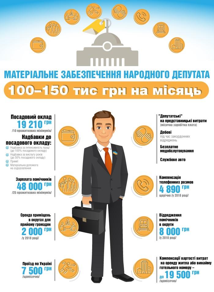 Сколько получает народный депутат в месяц: инфографика