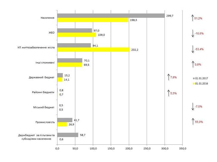 Киевляне задолжали «Киевэнерго» практически 680 млн. грн