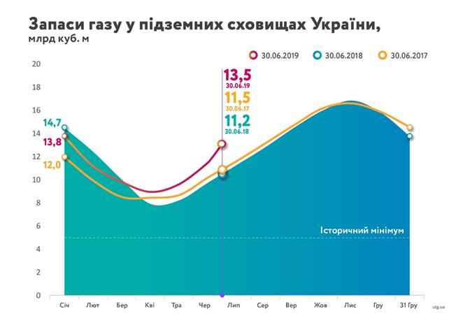 Украина существенно увеличила запасы газа в ПХГ