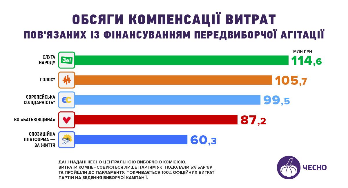 ЦИК назвал суммы компенсации партиям за участие в выборах