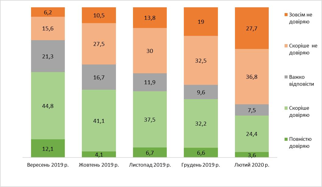 Рівень довіри до Зеленського впав до 51%