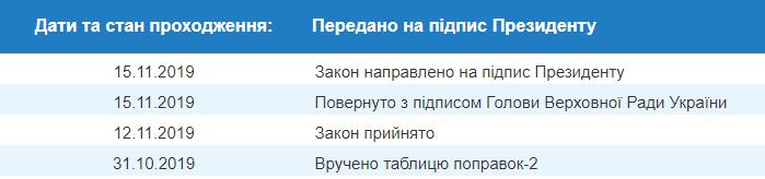 На підпис Зеленському передали закон про оперативно-розшукові підрозділи ДПСУ