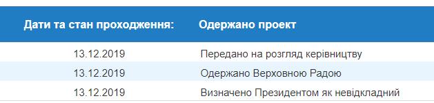 Зеленский предложил внести изменения в Конституцию о децентрализации