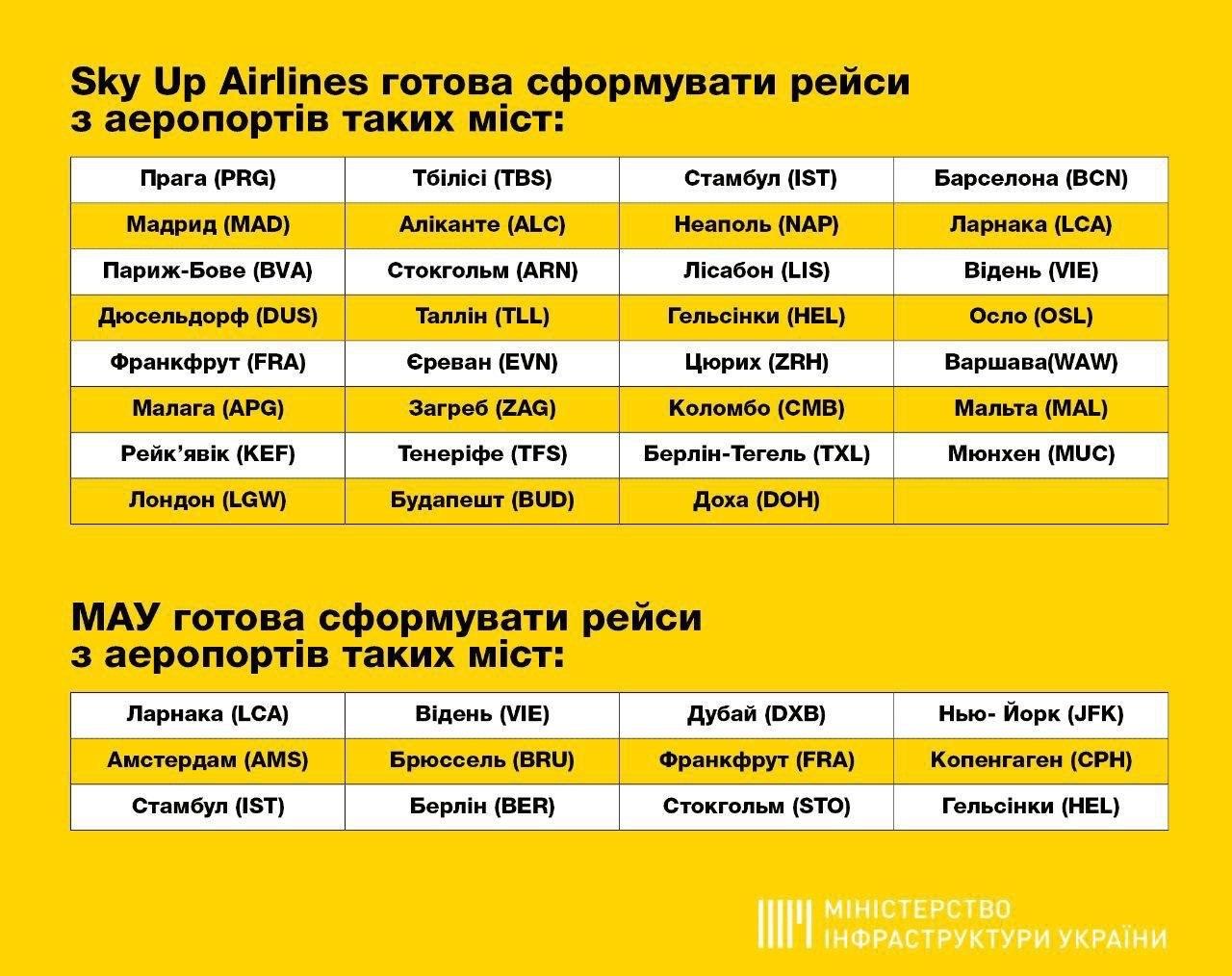 В Україну сьогодні прибудуть майже 30 авіарейсів з українцями