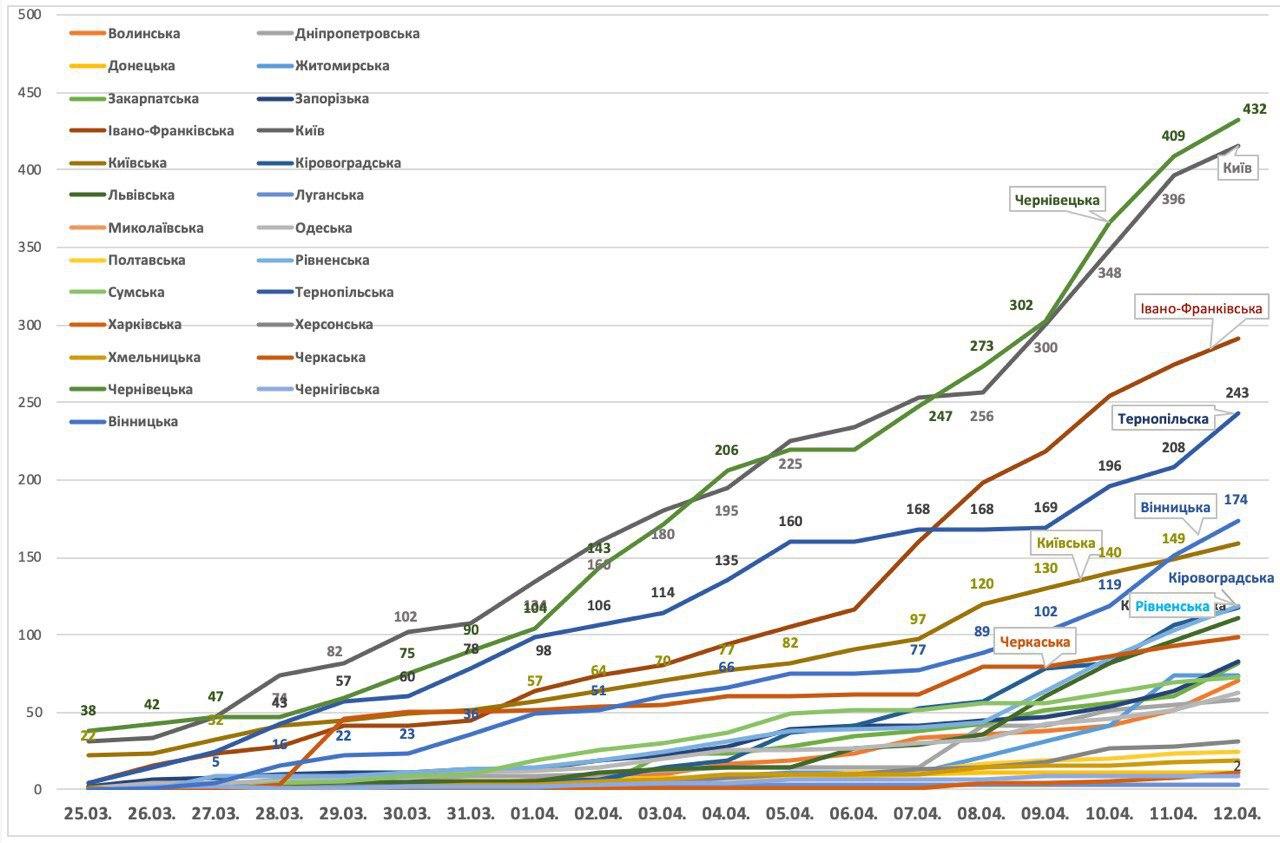 МОЗ опублікував динаміку поширення COVID-19 по областям