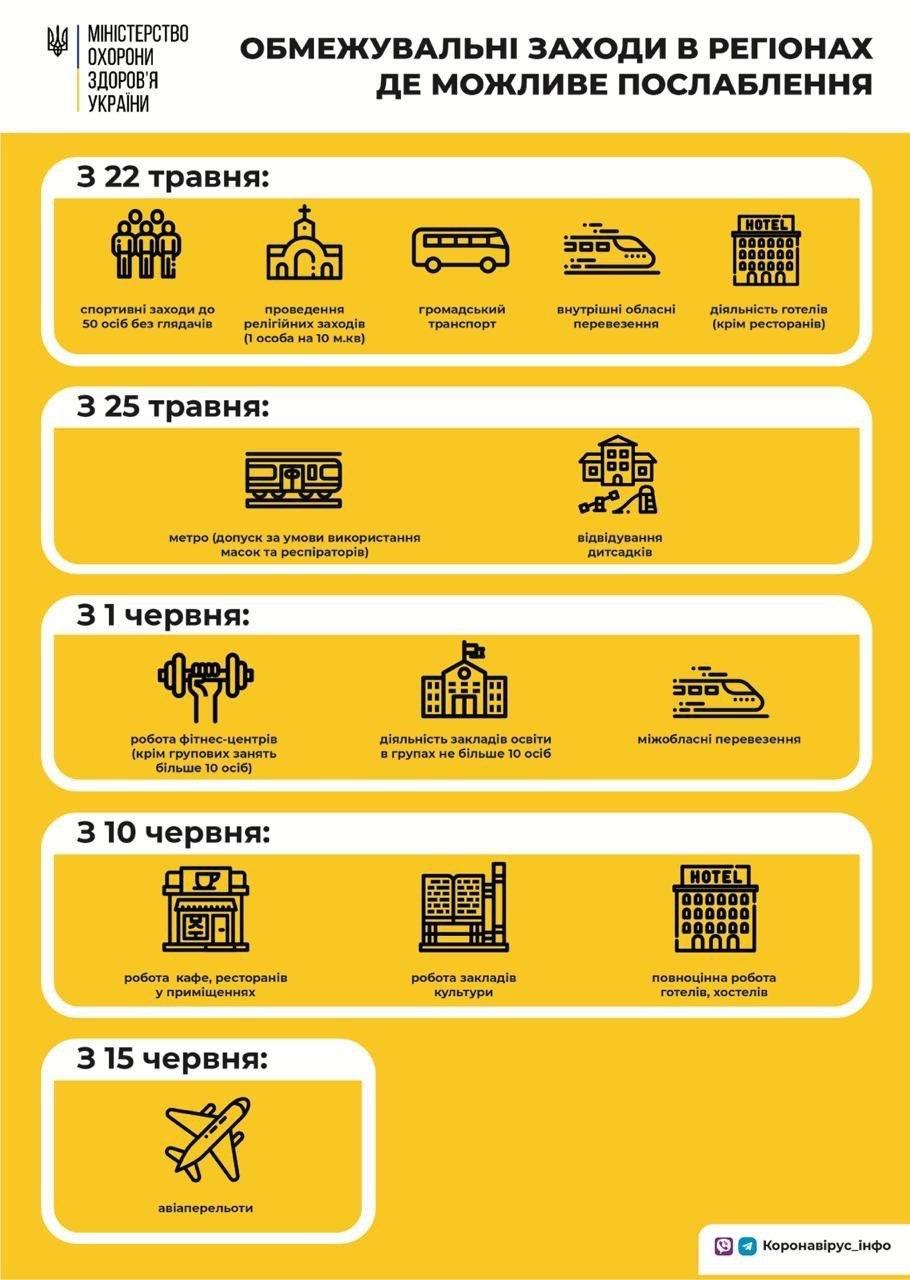 МОЗ опублікував етапи послаблення карантину в Україні