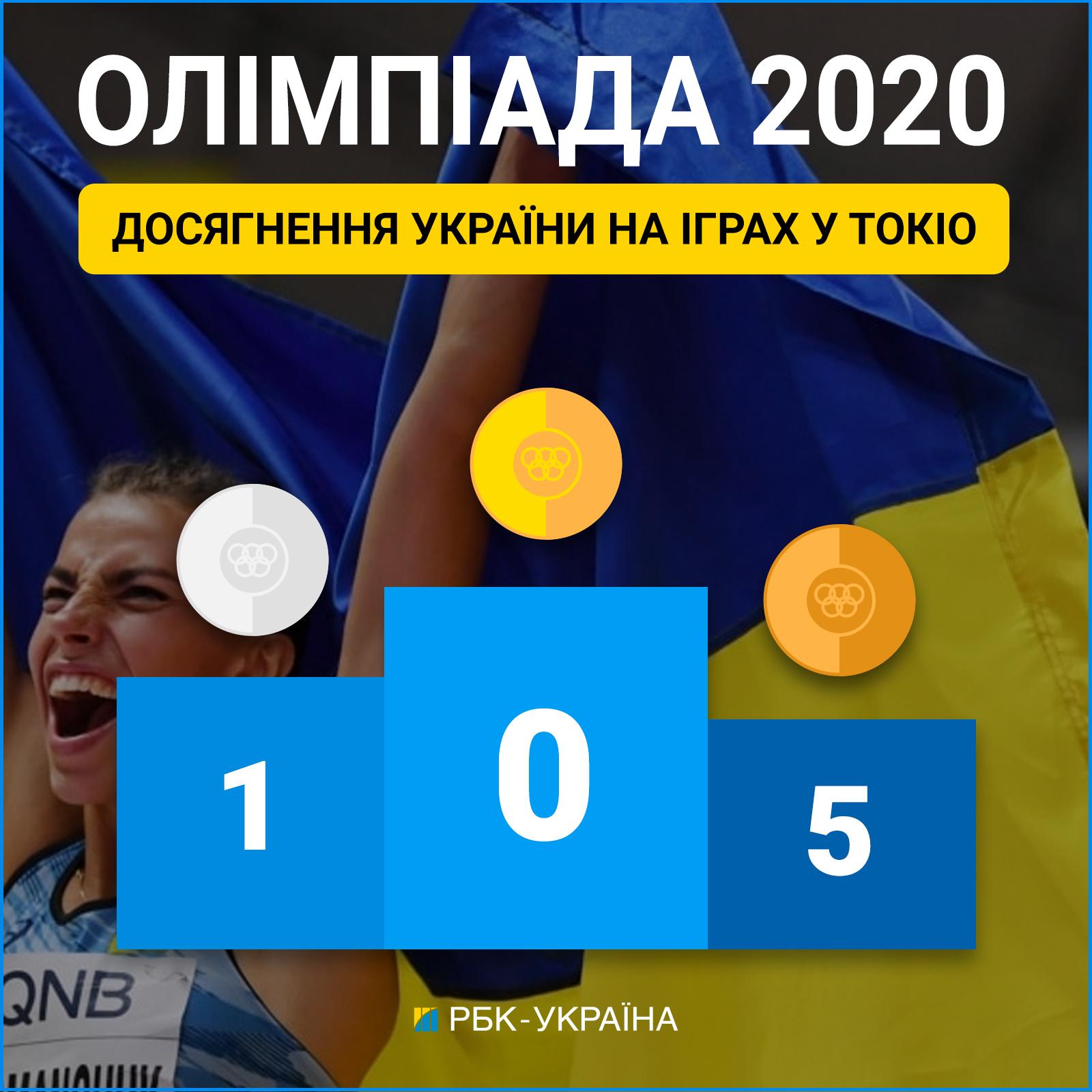 Тяжелоатлетка Деха не смогла зацепиться за медаль ОИ-2020: после рывка она была второй