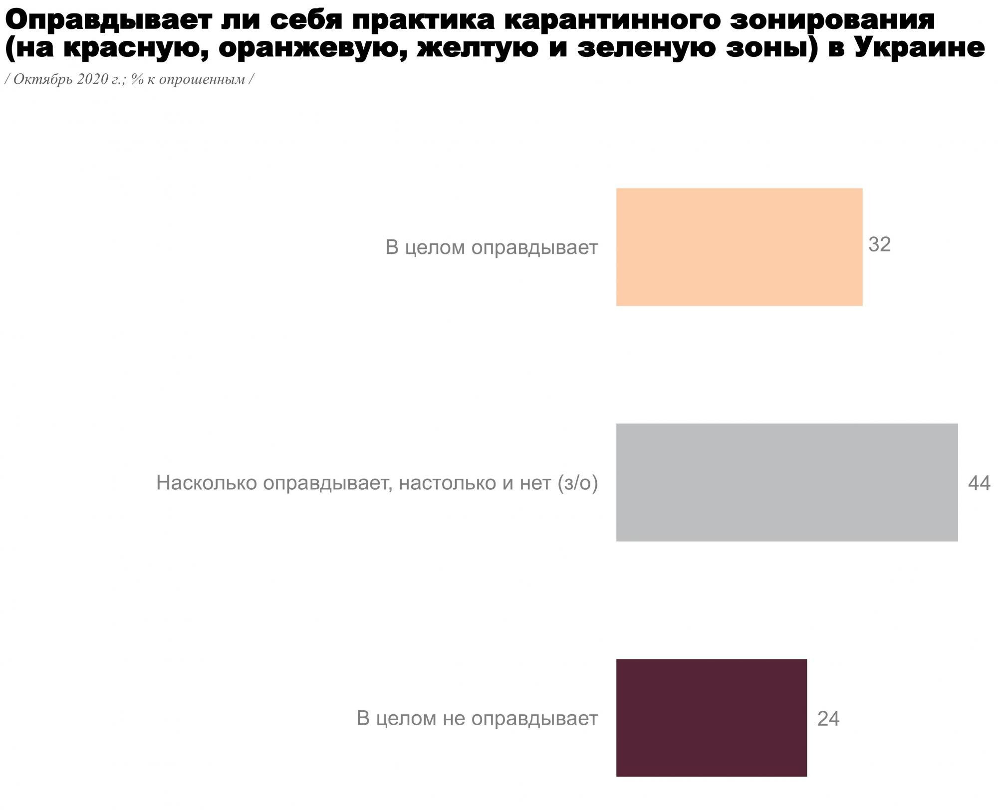 Разделение страны на карантинные зоны одобряют около 30% украинцев